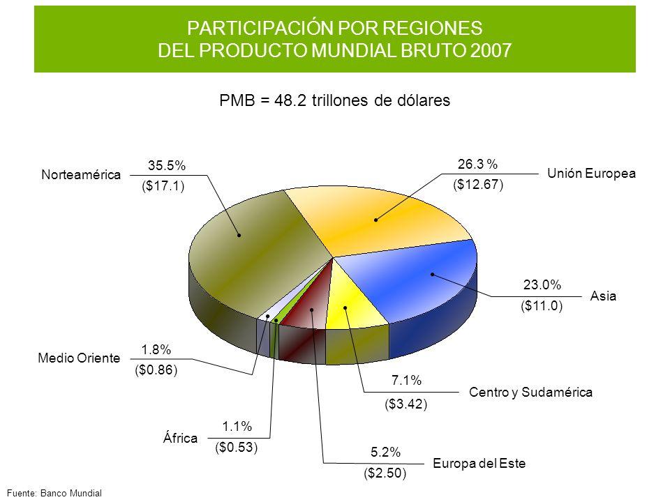 PARTICIPACIÓN POR REGIONES DEL PRODUCTO MUNDIAL BRUTO 2007
