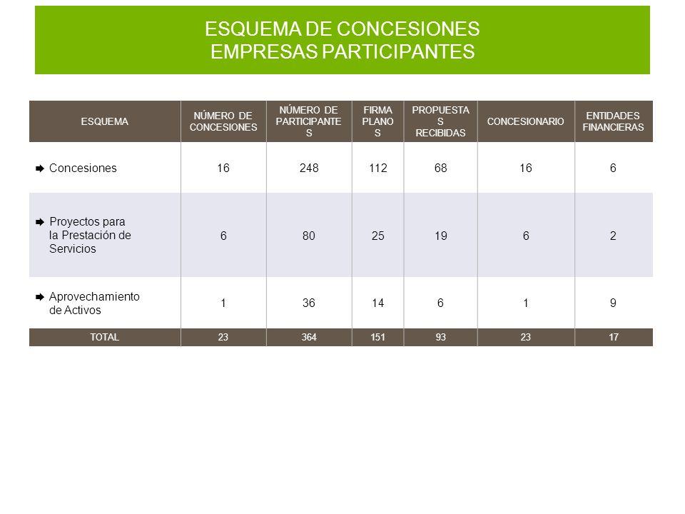 ESQUEMA DE CONCESIONES EMPRESAS PARTICIPANTES