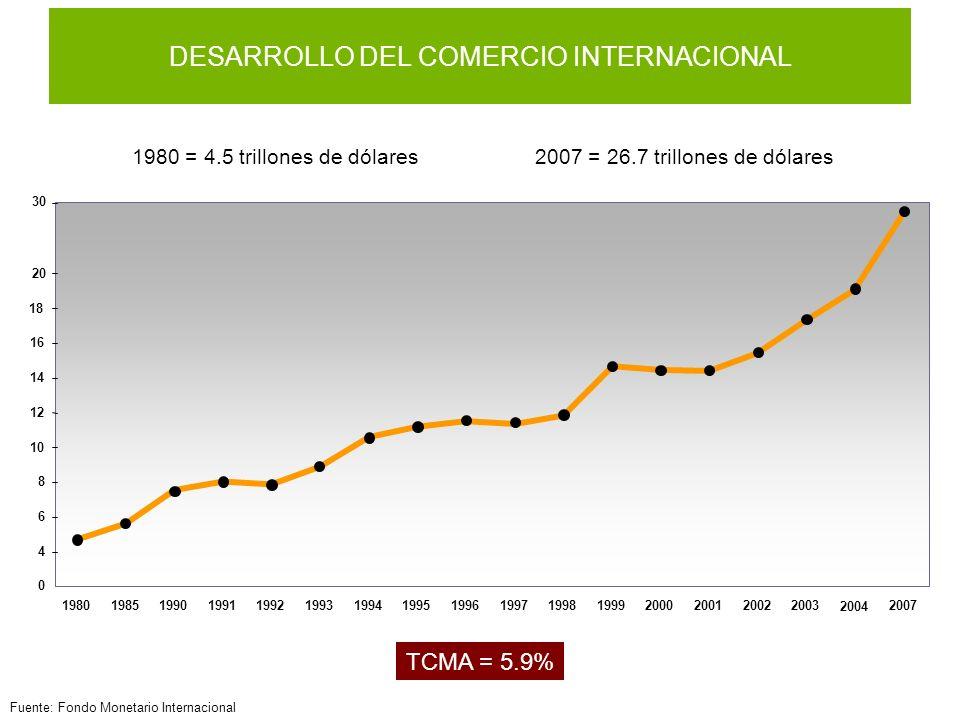 DESARROLLO DEL COMERCIO INTERNACIONAL
