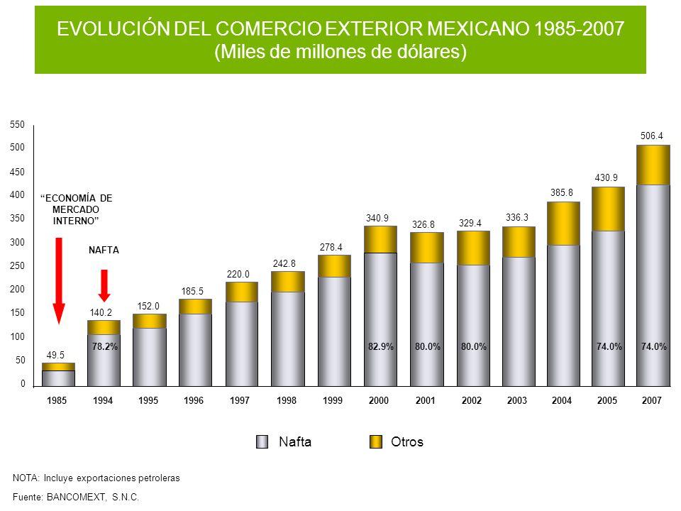 EVOLUCIÓN DEL COMERCIO EXTERIOR MEXICANO 1985-2007 (Miles de millones de dólares)