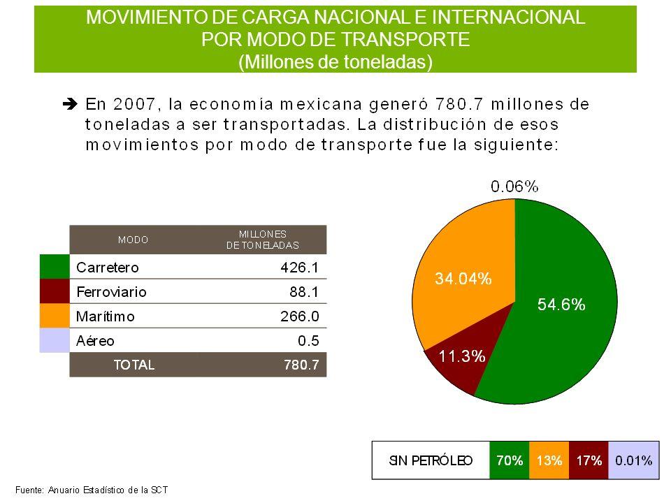 MOVIMIENTO DE CARGA NACIONAL E INTERNACIONAL POR MODO DE TRANSPORTE (Millones de toneladas)