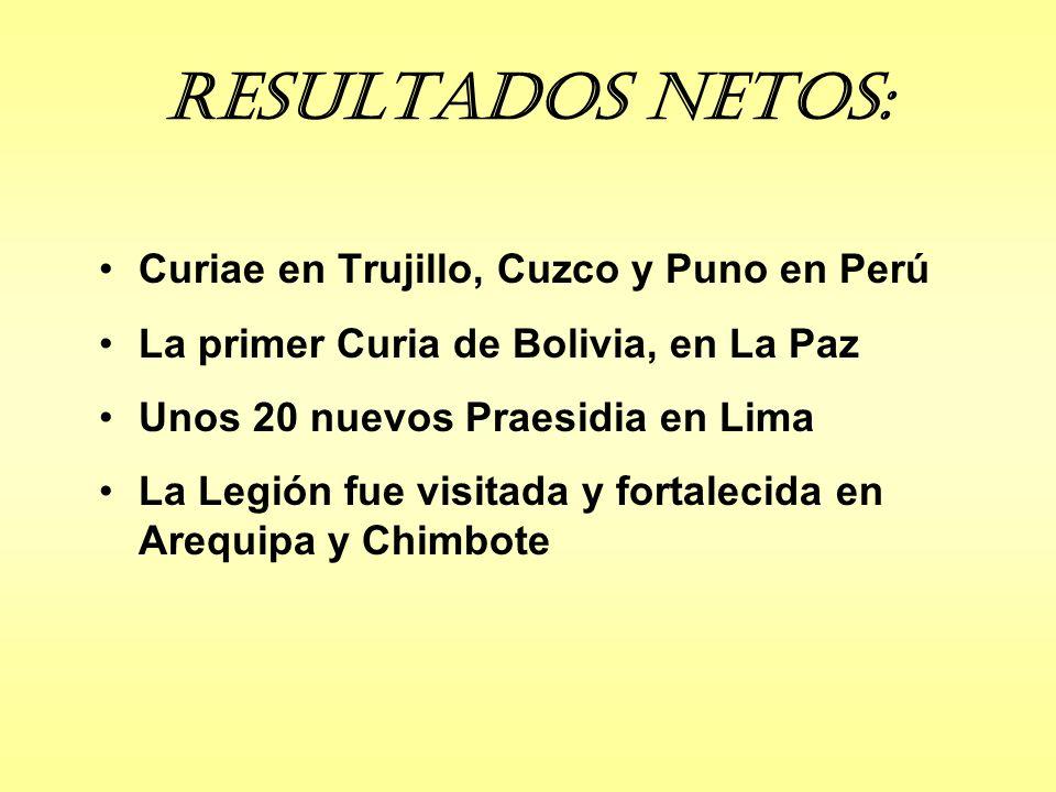 Resultados Netos: Curiae en Trujillo, Cuzco y Puno en Perú