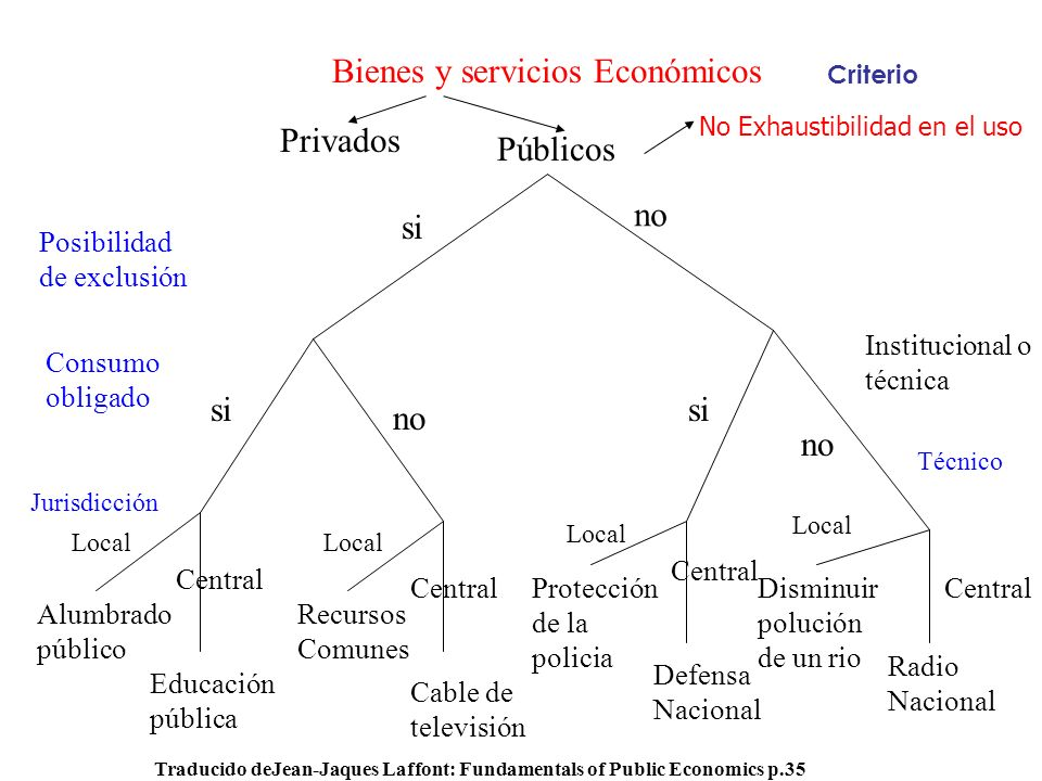 Bienes y servicios Económicos