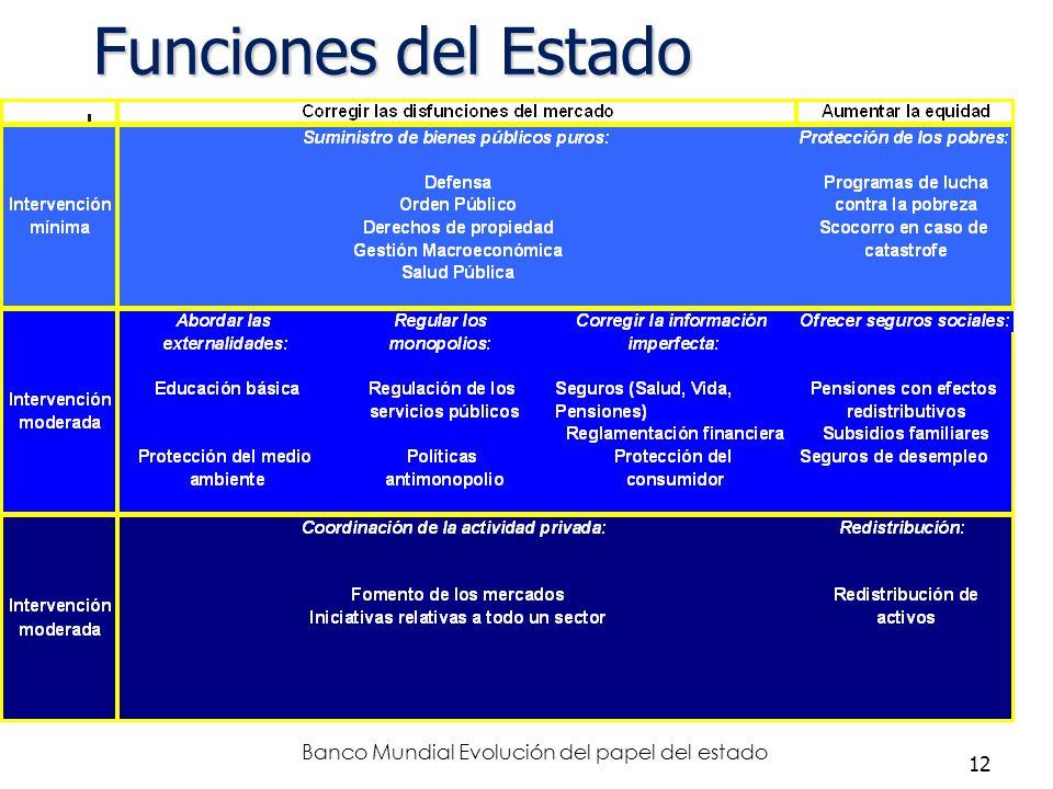 Banco Mundial Evolución del papel del estado