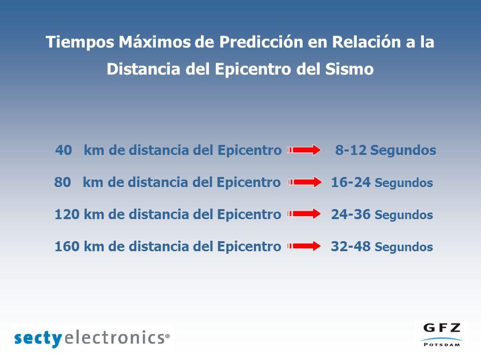 160 km de distancia del Epicentro 32-48 Segundos