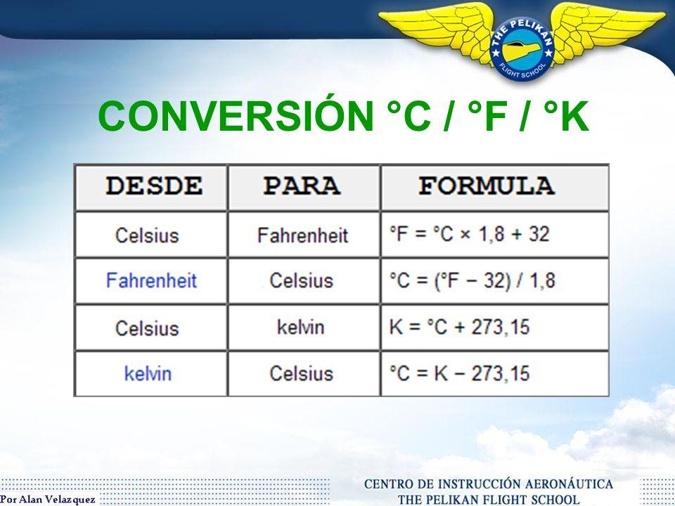 CONVERSIÓN °C / °F / °K