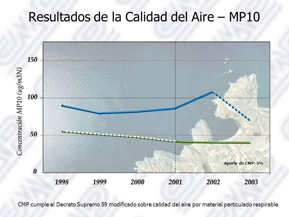 Resultados de la Calidad del Aire – MP10