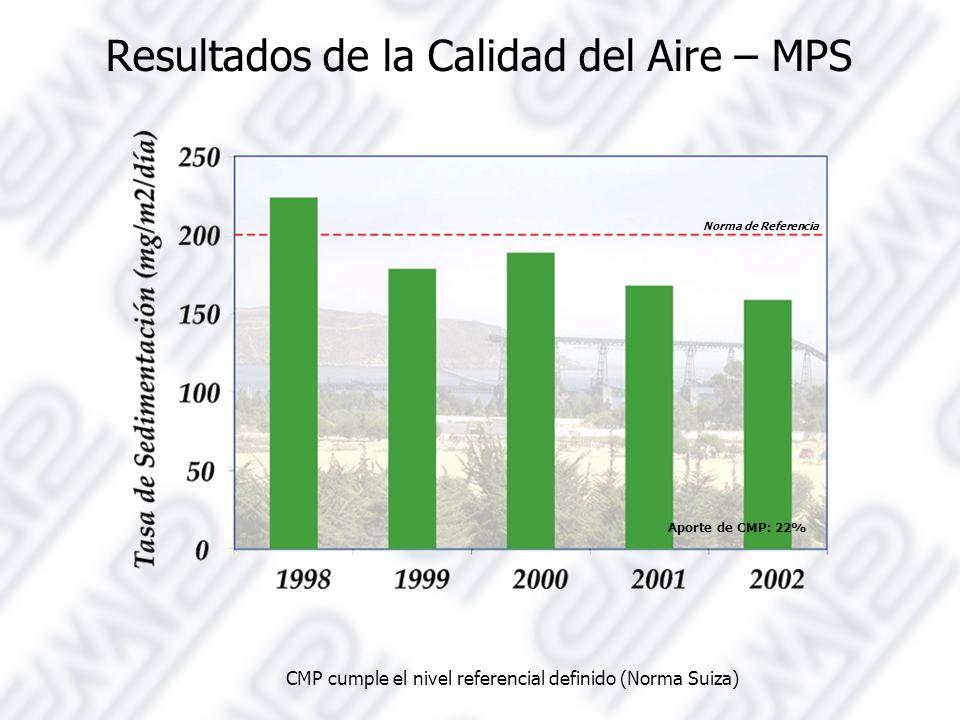 Resultados de la Calidad del Aire – MPS