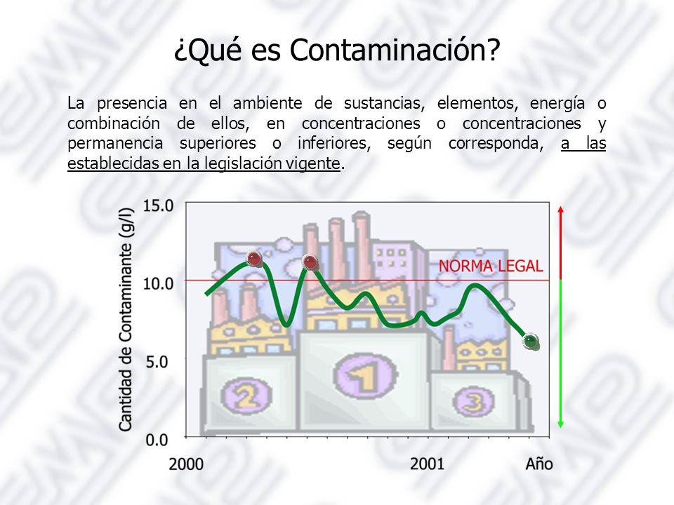 ¿Qué es Contaminación