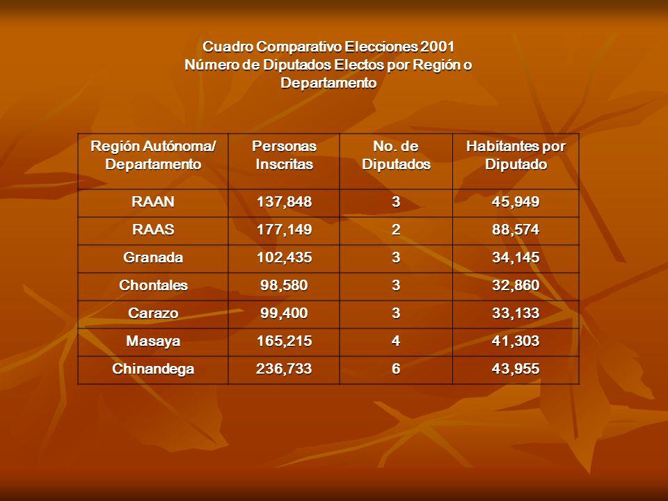 Cuadro Comparativo Elecciones 2001