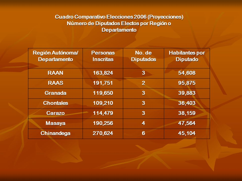 Cuadro Comparativo Elecciones 2006 (Proyecciones)