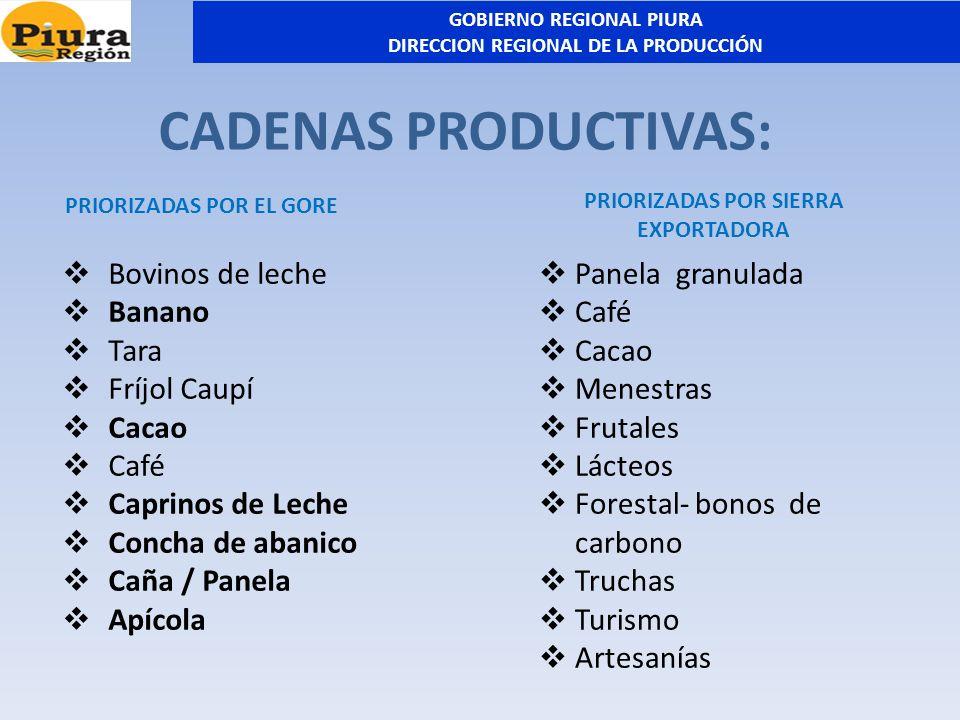 CADENAS PRODUCTIVAS: PRIORIZADAS POR EL GORE Bovinos de leche Banano