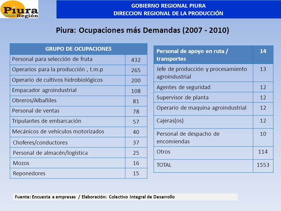 Piura: Ocupaciones más Demandas (2007 - 2010)