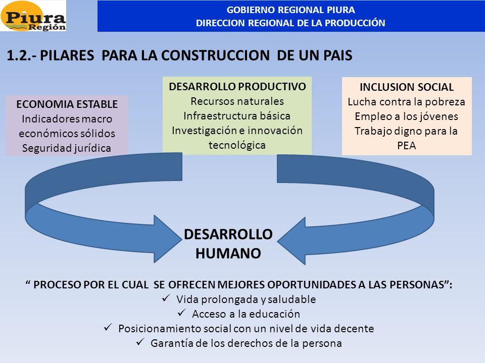 1.2.- PILARES PARA LA CONSTRUCCION DE UN PAIS