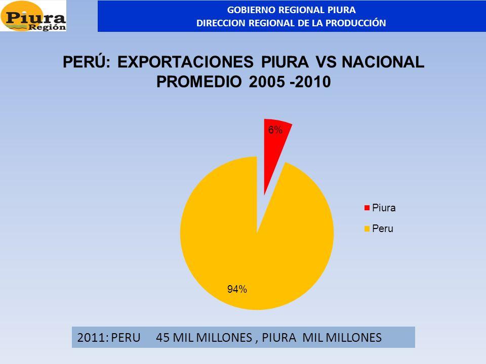 PERÚ: EXPORTACIONES PIURA VS NACIONAL PROMEDIO 2005 -2010