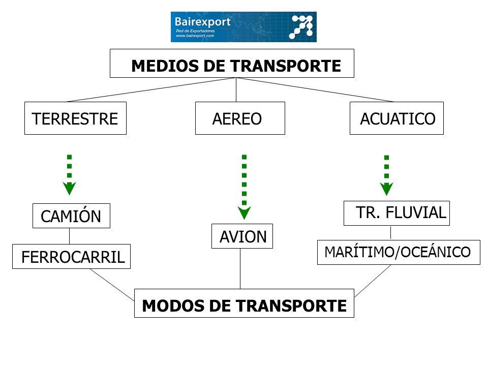 MEDIOS DE TRANSPORTE MODOS DE TRANSPORTE