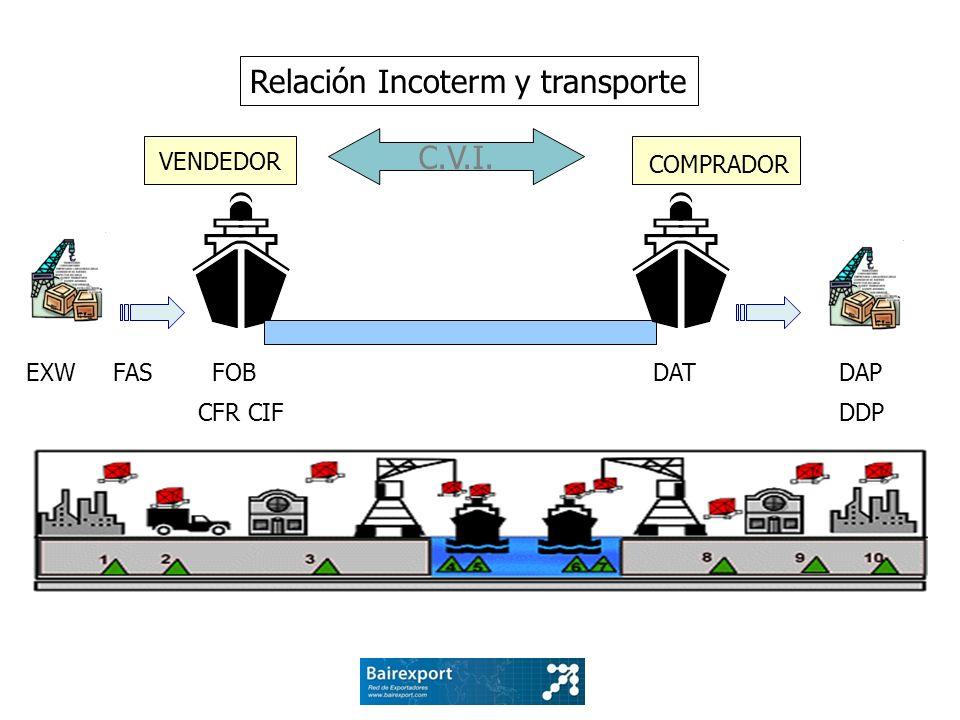 Relación Incoterm y transporte
