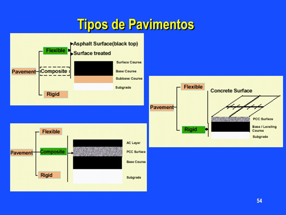 Pavimentos ppt video online descargar - Tipos de pavimentos ...