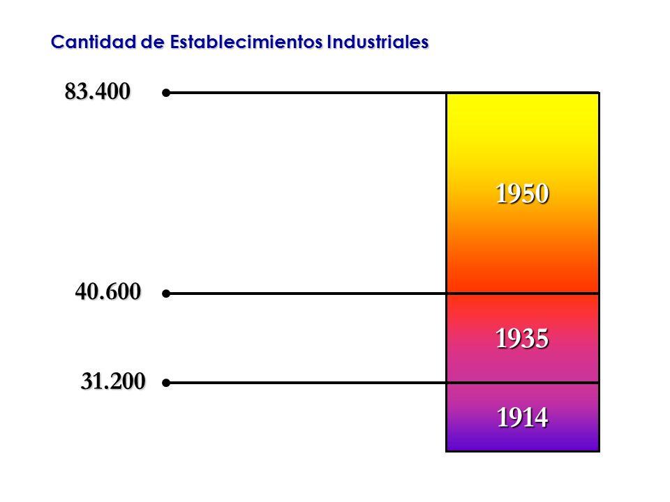 Cantidad de Establecimientos Industriales