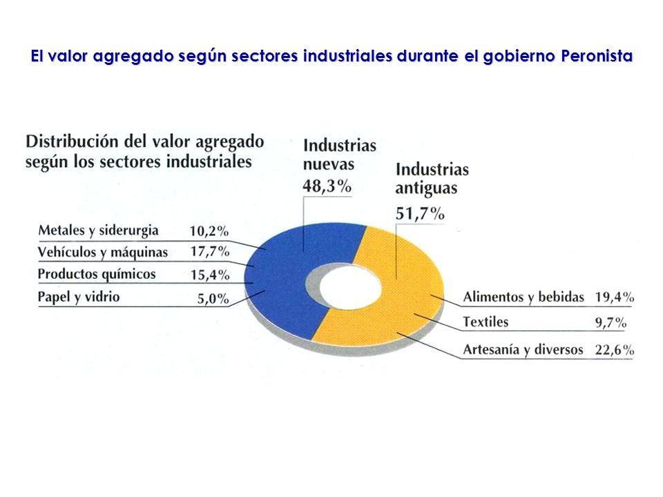 El valor agregado según sectores industriales durante el gobierno Peronista