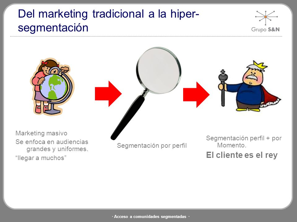 Del marketing tradicional a la hiper-segmentación