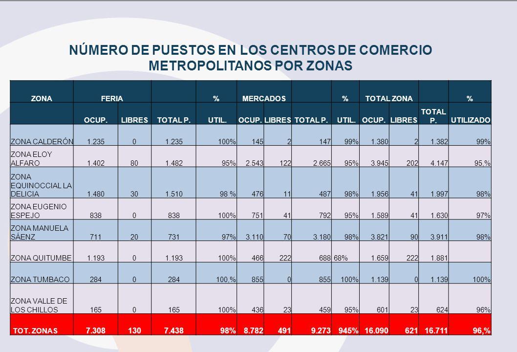 NÚMERO DE PUESTOS EN LOS CENTROS DE COMERCIO METROPOLITANOS POR ZONAS