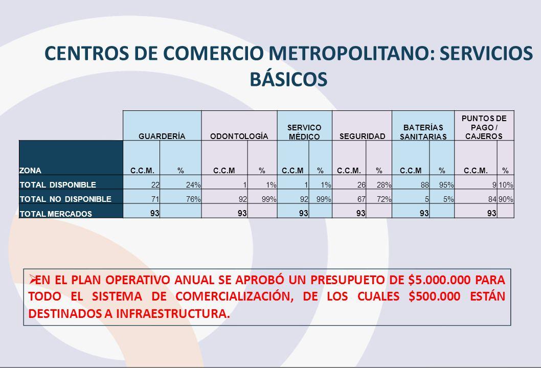 CENTROS DE COMERCIO METROPOLITANO: SERVICIOS BÁSICOS
