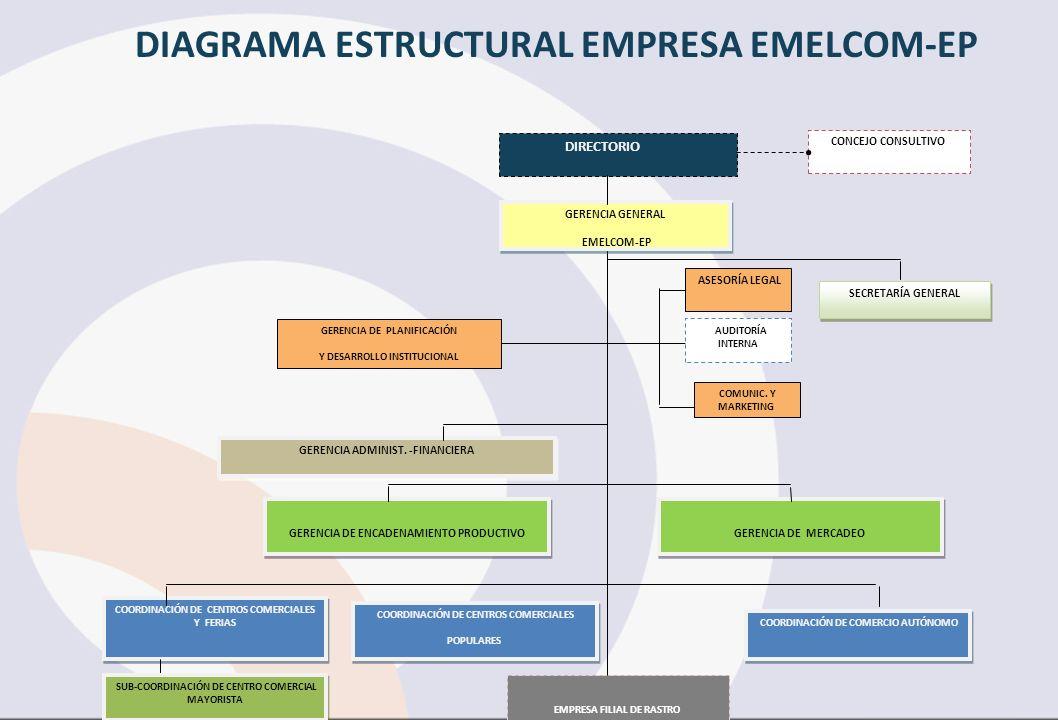 DIAGRAMA ESTRUCTURAL EMPRESA EMELCOM-EP
