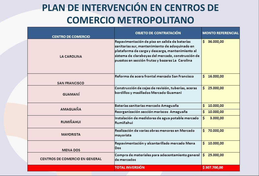 PLAN DE INTERVENCIÓN EN CENTROS DE COMERCIO METROPOLITANO