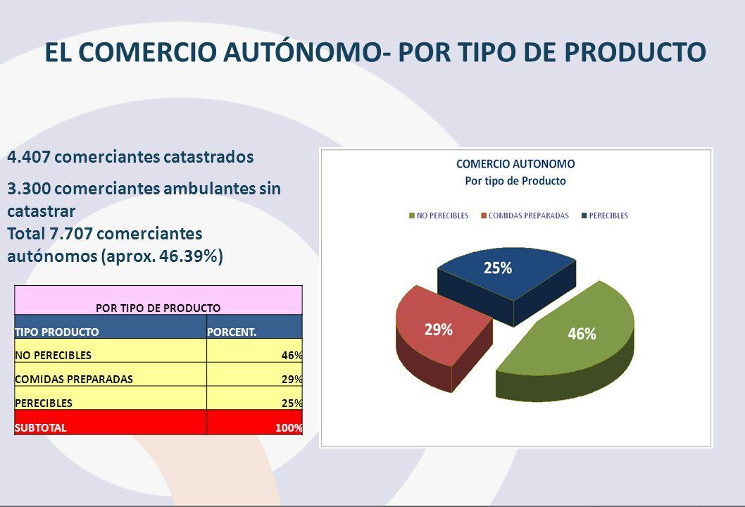 EL COMERCIO AUTÓNOMO- POR TIPO DE PRODUCTO