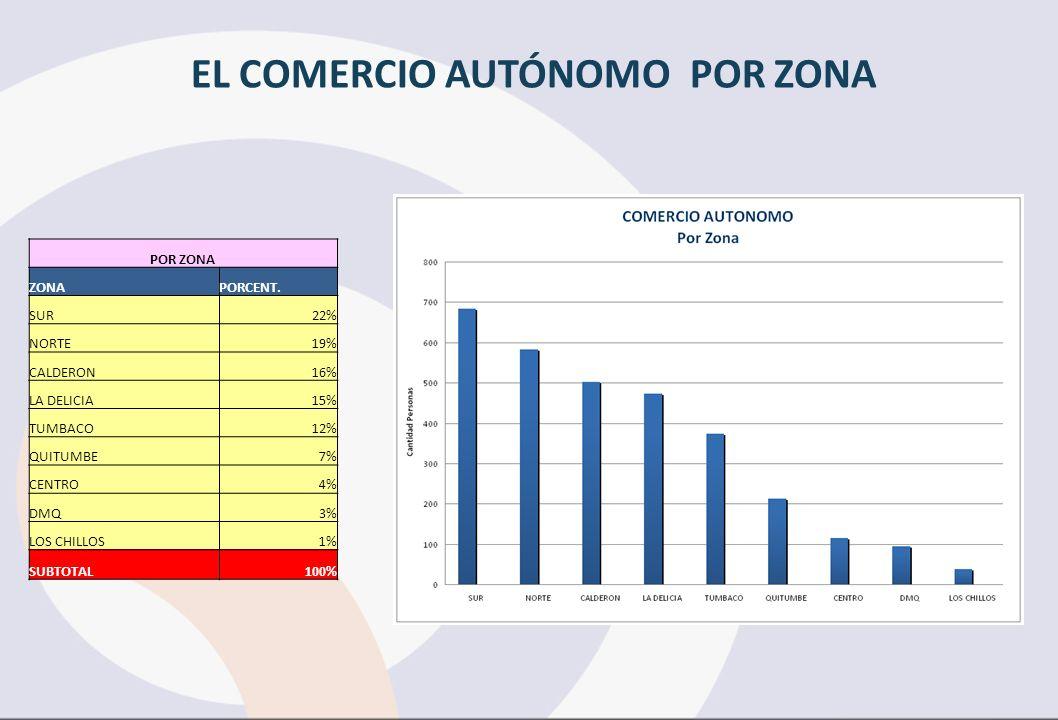 EL COMERCIO AUTÓNOMO POR ZONA