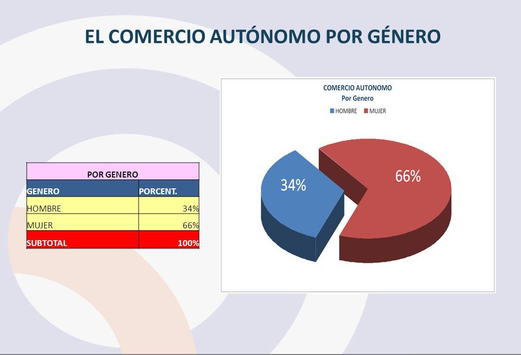 EL COMERCIO AUTÓNOMO POR GÉNERO