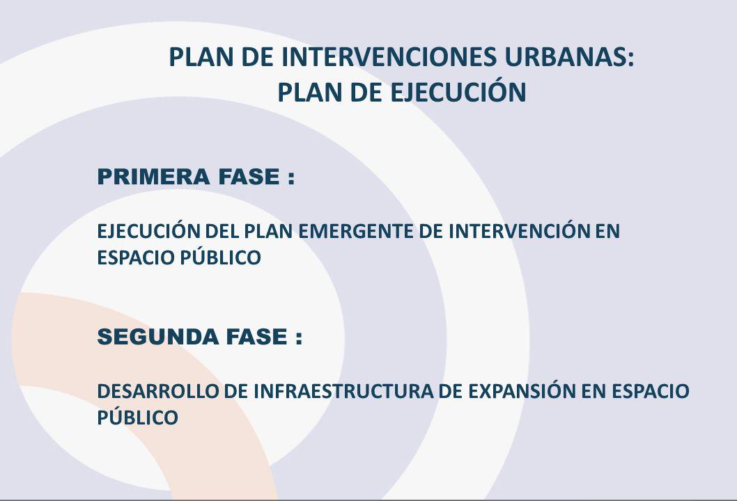 PLAN DE INTERVENCIONES URBANAS: