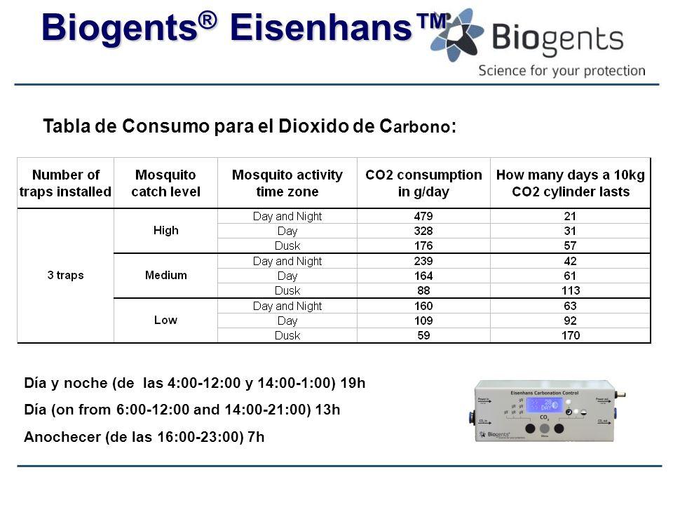 Tabla de Consumo para el Dioxido de Carbono: