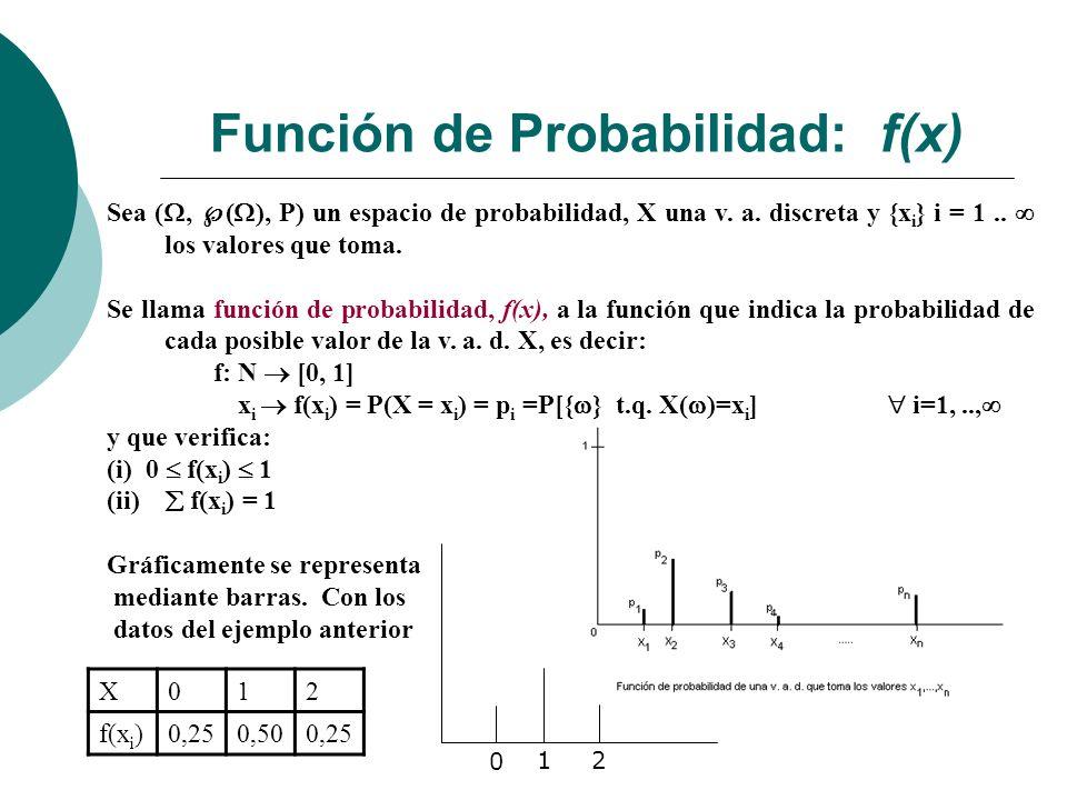 Función de Probabilidad: f(x)