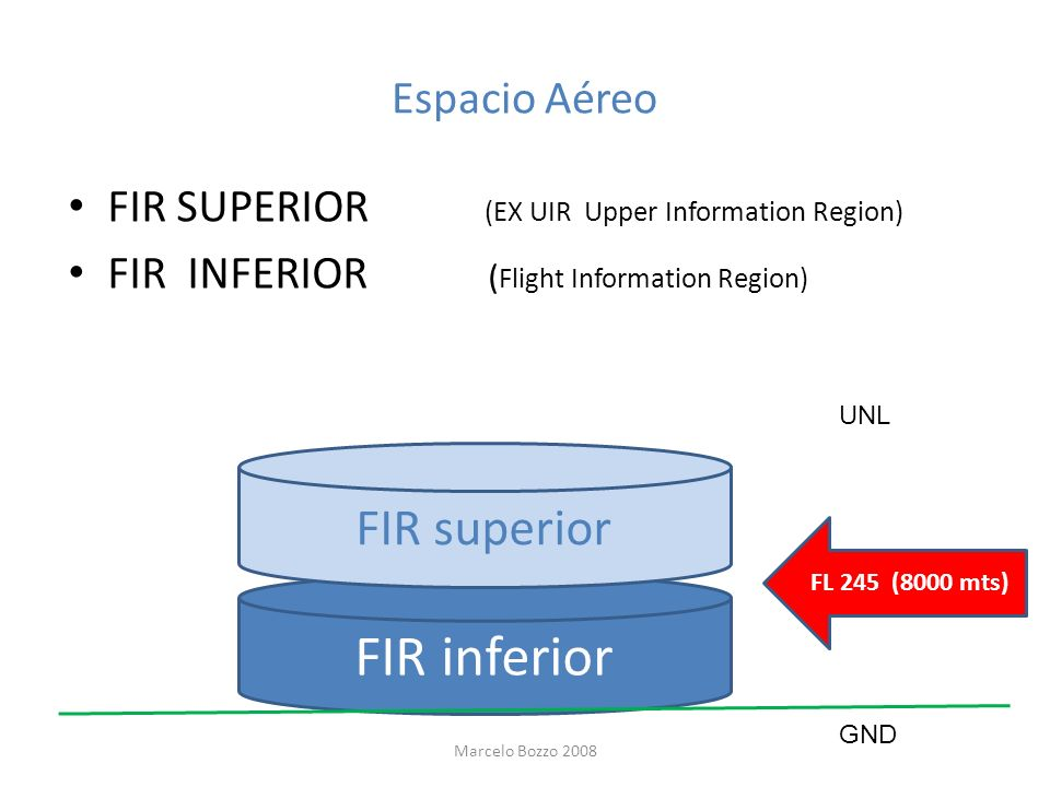 FIR inferior FIR superior Espacio Aéreo