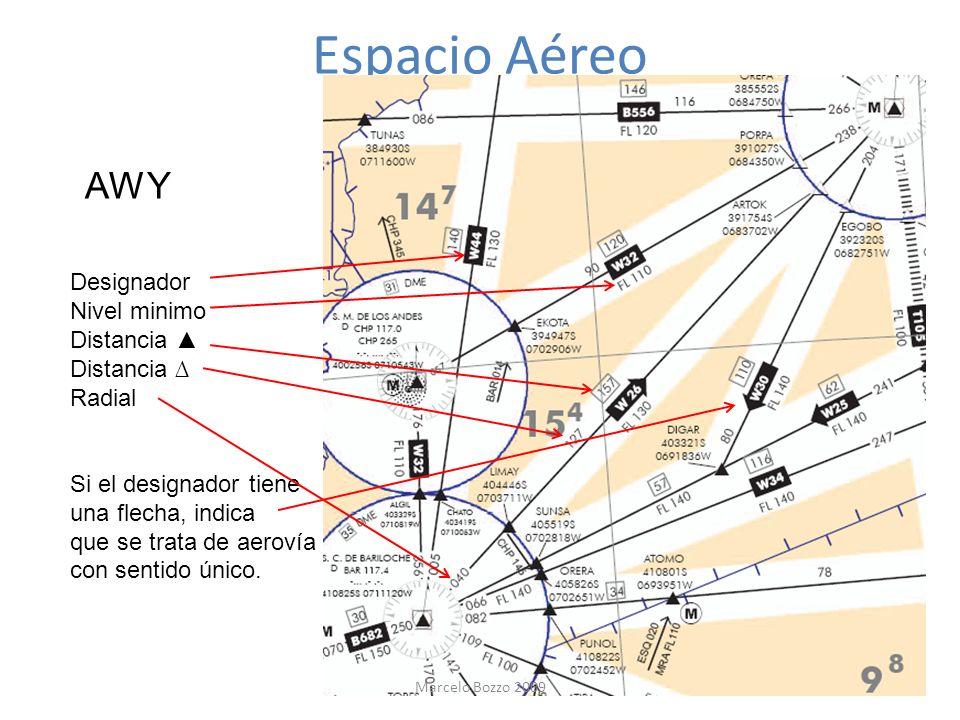 Espacio Aéreo AWY Designador Nivel minimo Distancia ▲ Distancia ∆