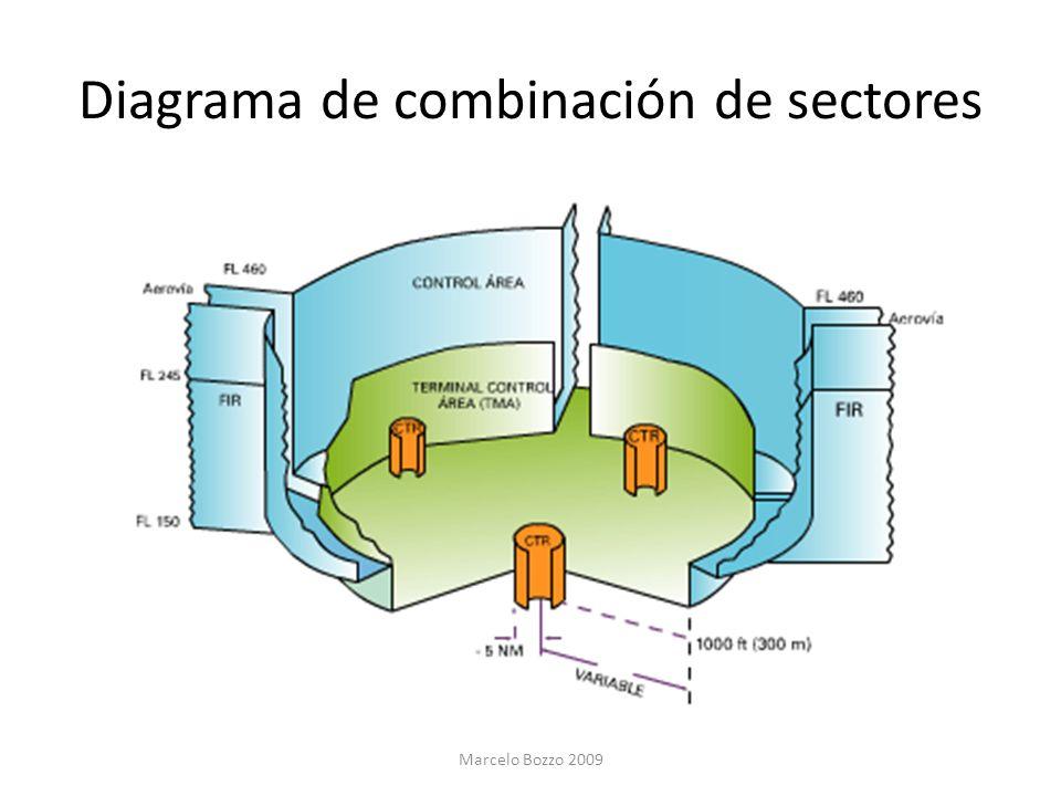 Diagrama de combinación de sectores