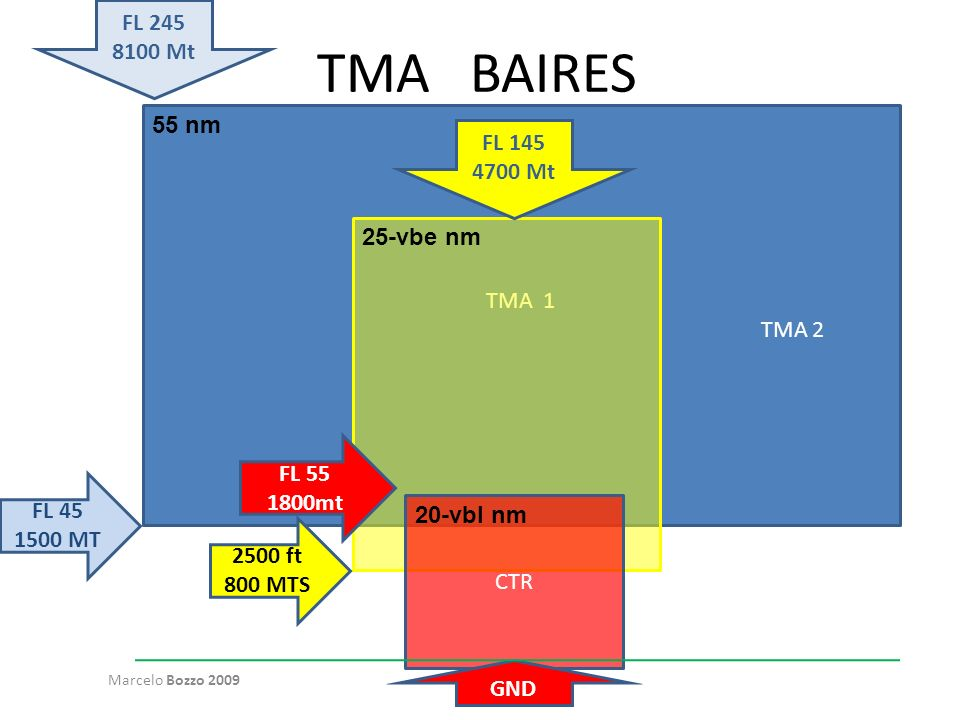 TMA BAIRES FL 245 8100 Mt 55 nm FL 145 4700 Mt TMA 1 TMA 2 25-vbe nm