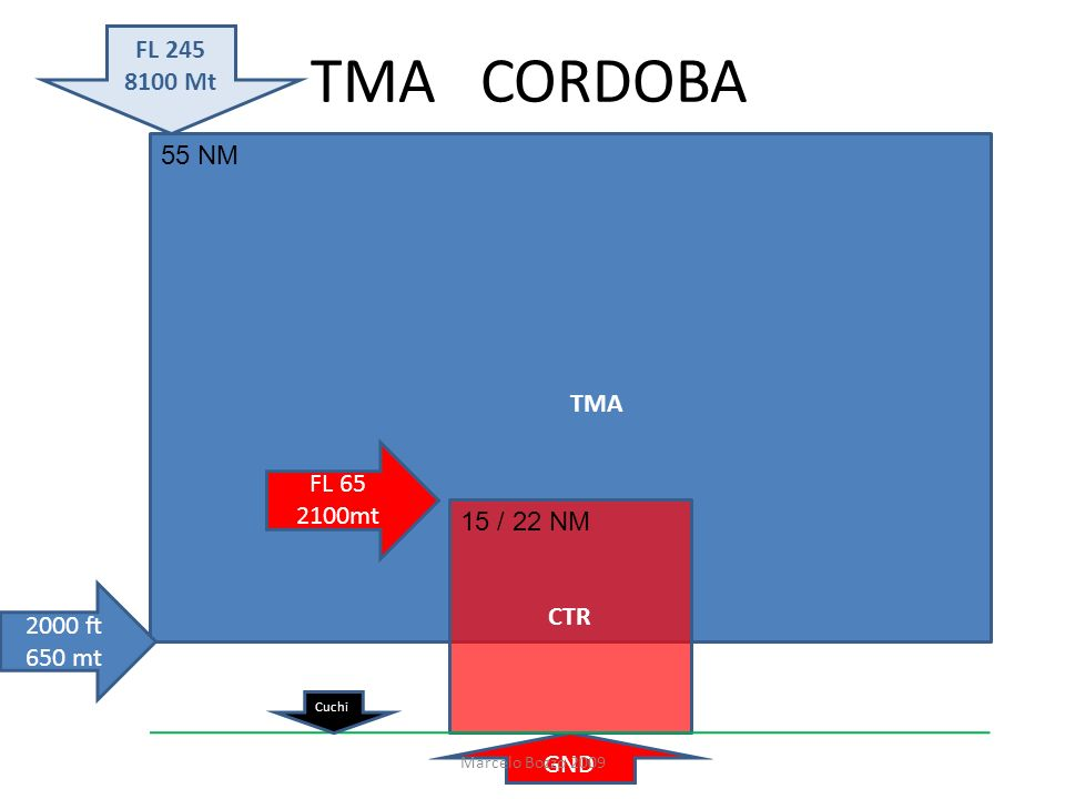 TMA CORDOBA FL 245 8100 Mt 55 NM TMA FL 65 2100mt 15 / 22 NM CTR