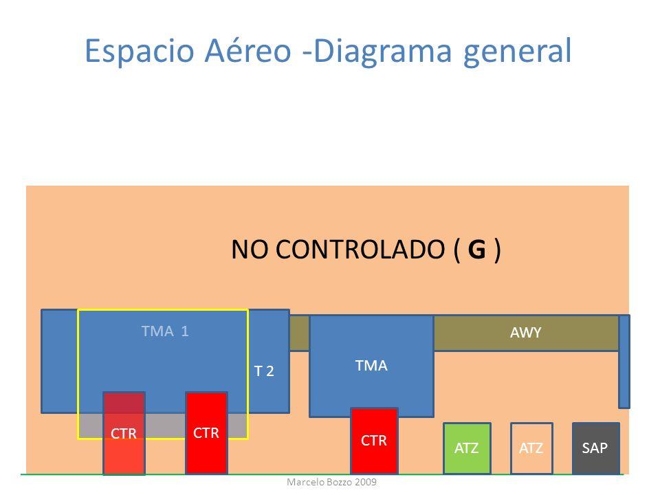 Espacio Aéreo -Diagrama general