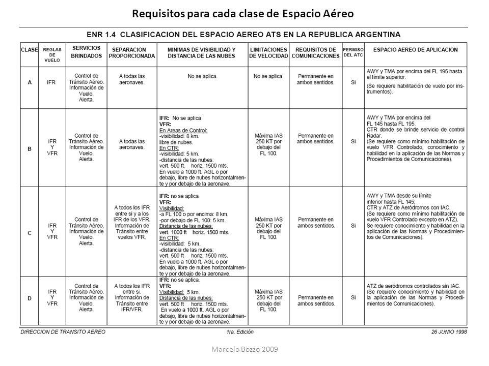 Requisitos para cada clase de Espacio Aéreo