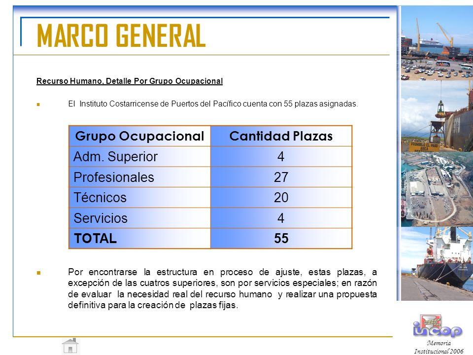 MARCO GENERAL Grupo Ocupacional Cantidad Plazas Adm. Superior 4