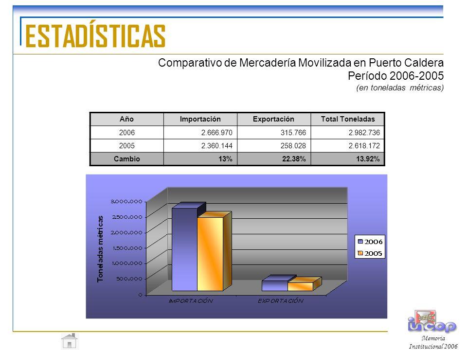 ESTADÍSTICAS Comparativo de Mercadería Movilizada en Puerto Caldera Período 2006-2005 (en toneladas métricas)