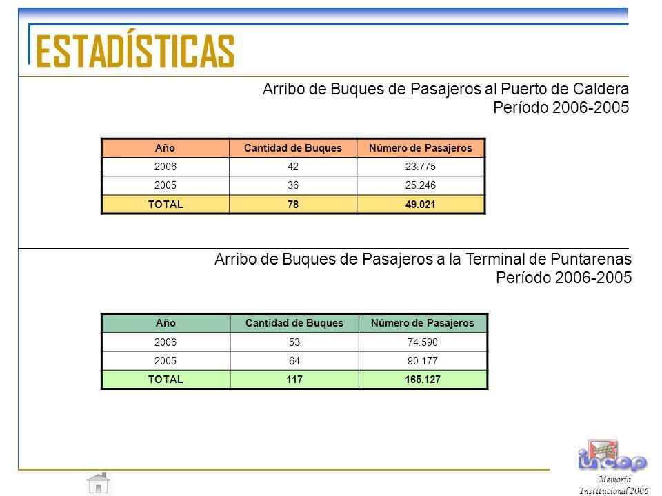 ESTADÍSTICAS Arribo de Buques de Pasajeros al Puerto de Caldera Período 2006-2005. Año. Cantidad de Buques.