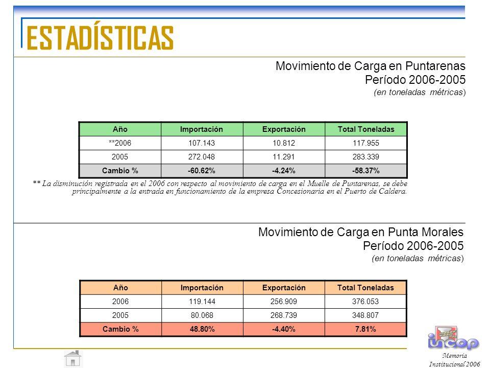 ESTADÍSTICAS Movimiento de Carga en Puntarenas Período 2006-2005 (en toneladas métricas) Año. Importación.