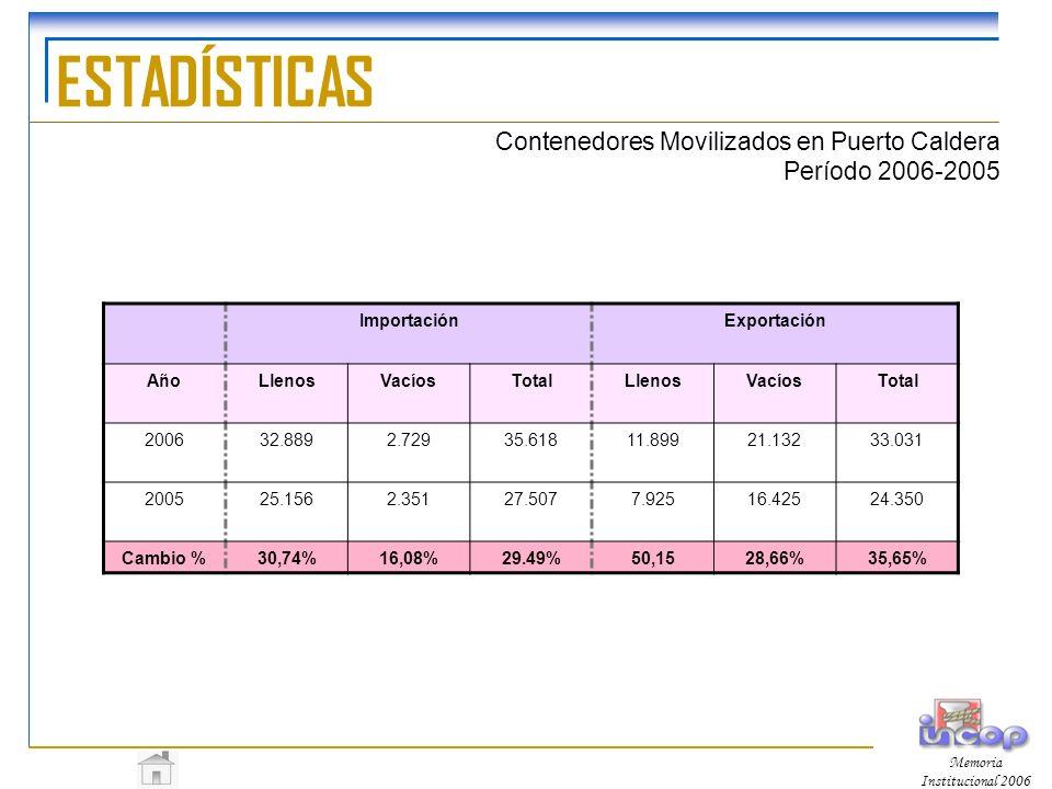 ESTADÍSTICAS Contenedores Movilizados en Puerto Caldera Período 2006-2005. Importación. Exportación.