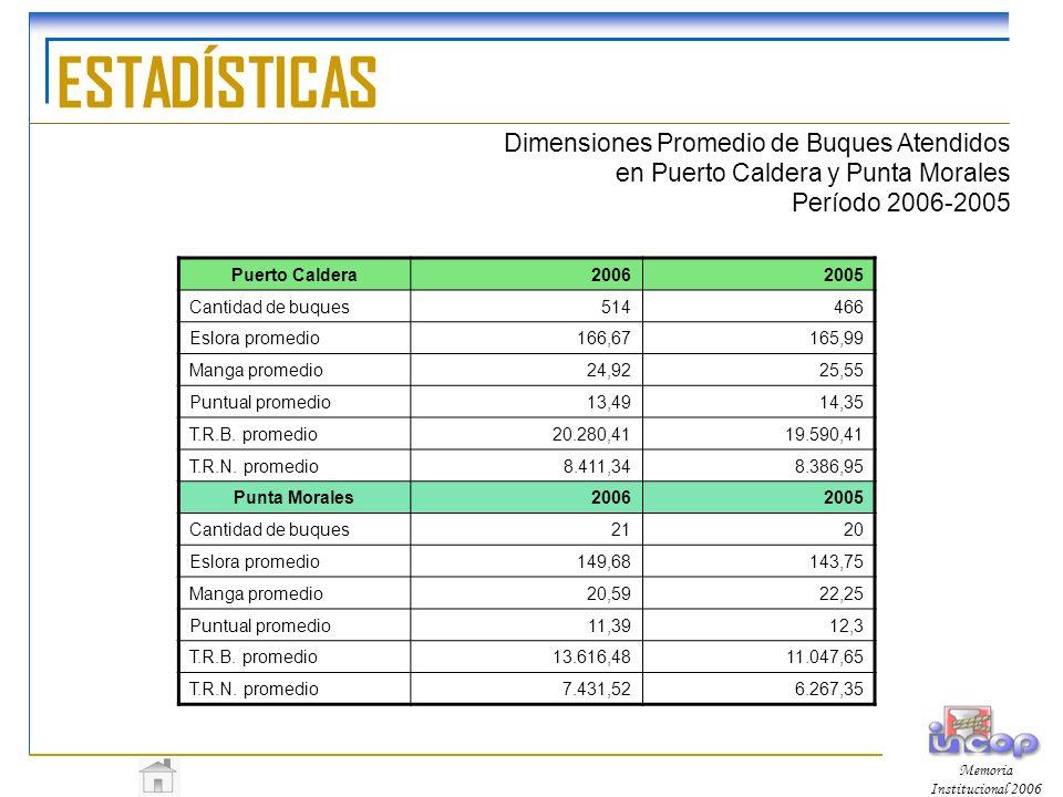 ESTADÍSTICAS Dimensiones Promedio de Buques Atendidos en Puerto Caldera y Punta Morales Período 2006-2005.