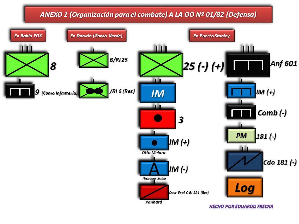 A Log 8 25 (-) (+) IM 3 Anf 601 9 (Como Infantería) Comb (-) IM (+)