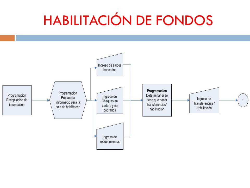 HABILITACIÓN DE FONDOS